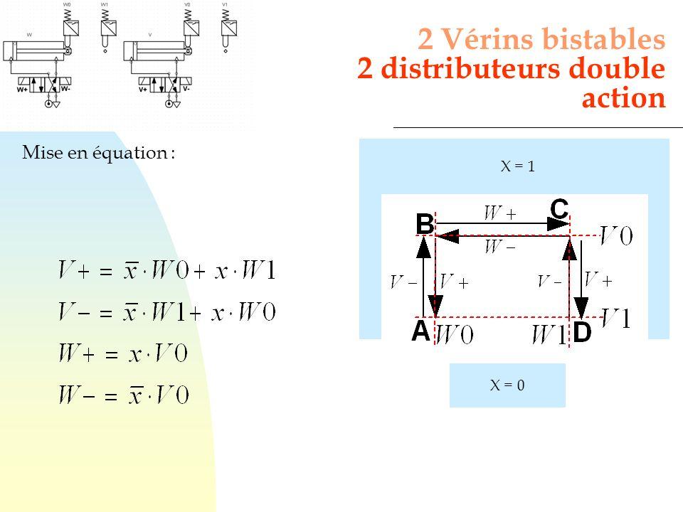 Mise en équation : 2 Vérins bistables 2 distributeurs double action X = 0 X = 1