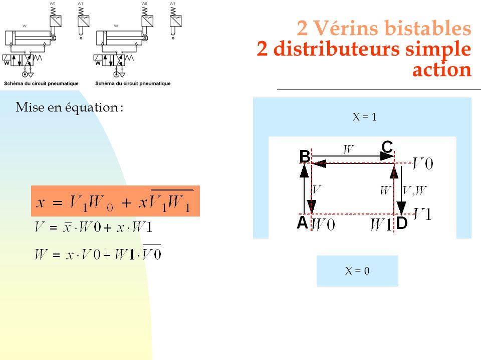 2 Vérins bistables 2 distributeurs simple action Mise en équation : X = 0 X = 1