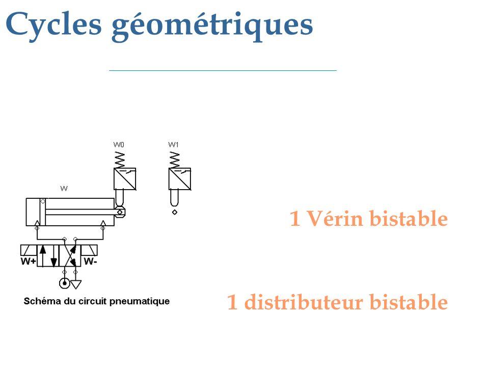 1 Vérin bistable 1 distributeur mono-stable 1 bouton départ cycle Mise en équation de x : - x est mis 1 quand la tige est au point A, après la décision de lopérateur (m) - x est mis à zéro quand la tige est au point B X = 0 X = 1 Mise en équation des commandes :