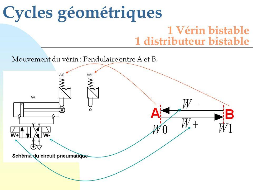 Cycles géométriques Mouvement du vérin : Pendulaire entre A et B. 1 Vérin bistable 1 distributeur bistable