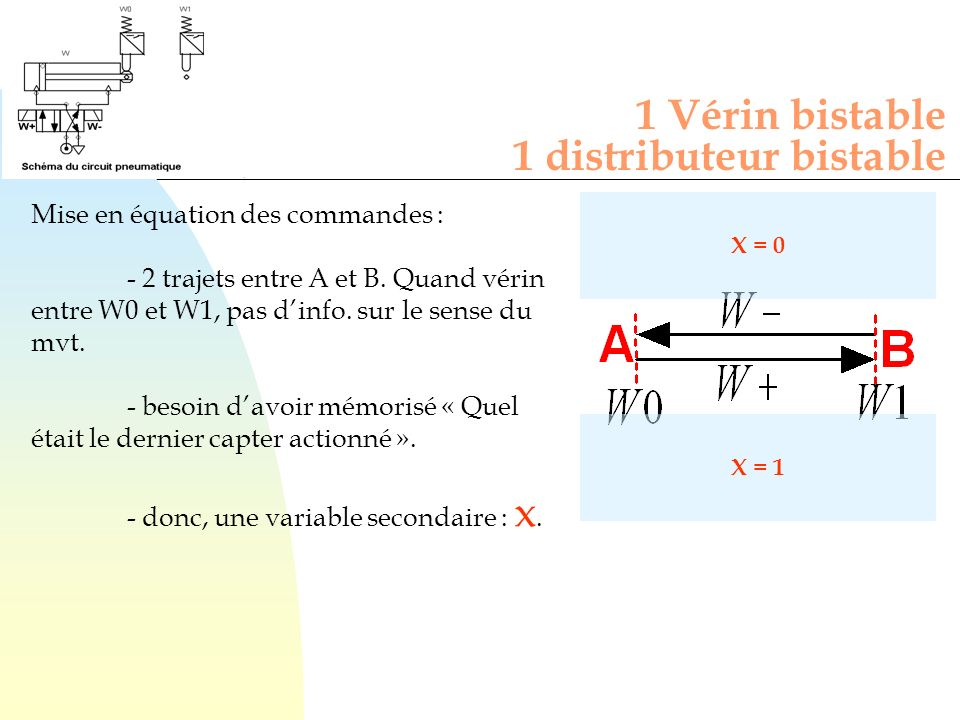 Mise en équation de x : - x est mis 1 quand la tige est au point A - x est mis à zéro quand la tige est au point B 1 Vérin bistable 1 distributeur bistable X = 0 X = 1 Mise en équation des commandes : Bascule à marche prioritaire.