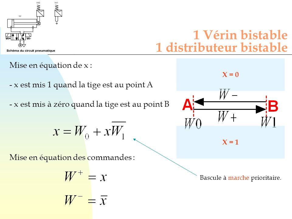 Mise en équation de x : - x est mis 1 quand la tige est au point A - x est mis à zéro quand la tige est au point B 1 Vérin bistable 1 distributeur bis