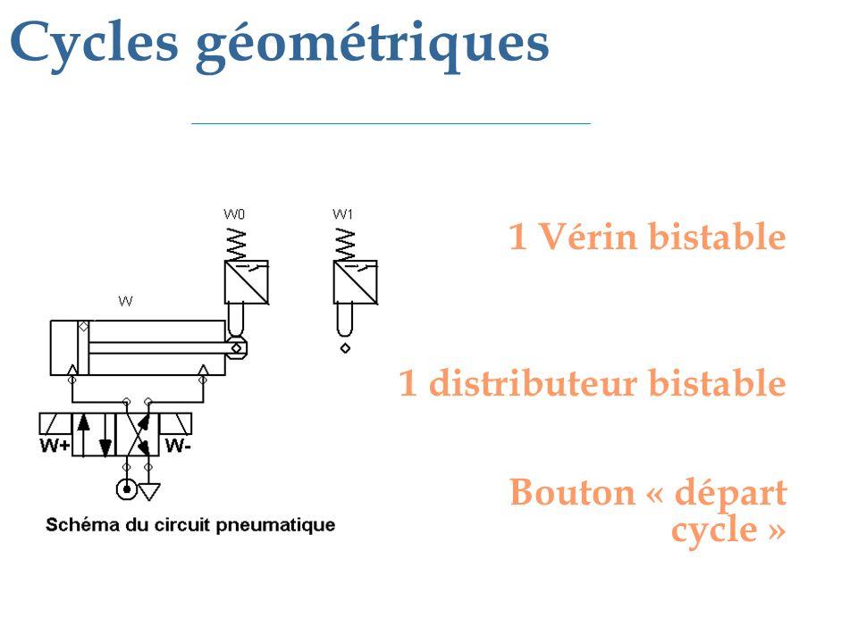 Mise en équation de x : - x est mis 1 quand la tige est au point A, après la décision de lopérateur (m) - x est mis à zéro quand la tige est au point B 1 Vérin bistable 1 distributeur bistable 1 bouton déaprt cycle X = 0 X = 1 Mise en équation des commandes : X est mis à 1 après la décision de lopérateur Il est préférable de limiter le temps pendant lequel une commande est envoyée sur W-.