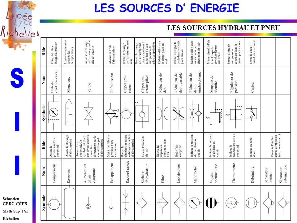 LES SOURCES D ENERGIE Sébastien GERGADIER Math Sup TSI Richelieu LES SOURCES HYDRAU ET PNEU