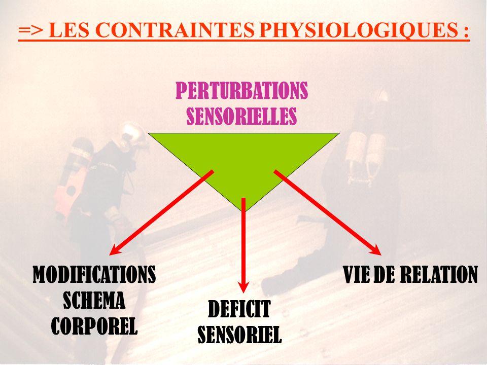 => LES CONTRAINTES PHYSIOLOGIQUES : PERTURBATIONS SENSORIELLES DEFICIT SENSORIEL VIE DE RELATIONMODIFICATIONS SCHEMA CORPOREL