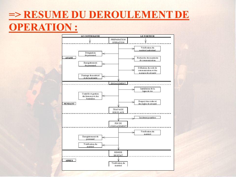 => L OPERATION : procédure opérationnelle La procédure pendant lengagement : * LES PORTEURS : TROIS CAS DANS LA MISE EN OEUVRE OPERATIONNELLE 3ème CAS