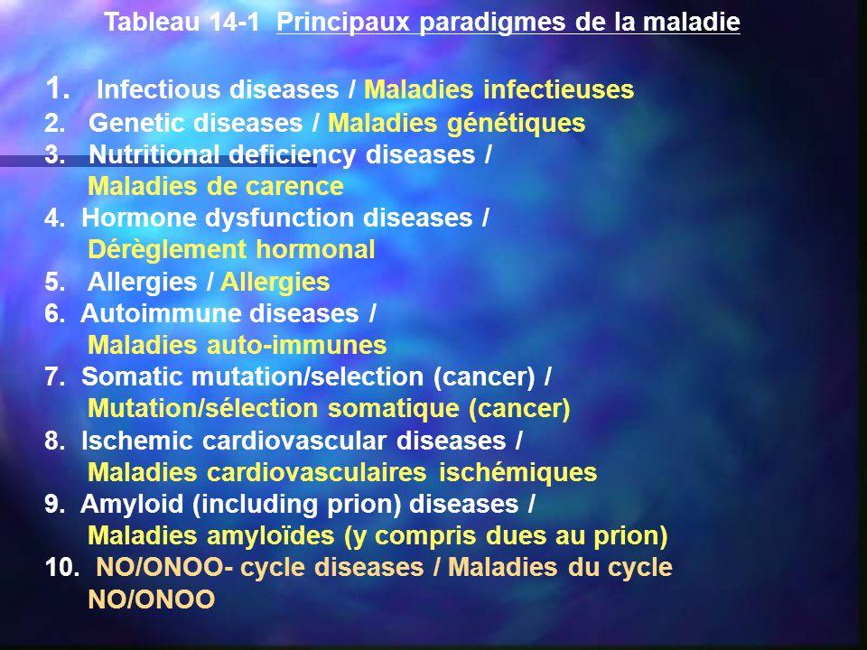 Tableau 14-1 Principaux paradigmes de la maladie 1. Infectious diseases / Maladies infectieuses 2. Genetic diseases / Maladies génétiques 3. Nutrition
