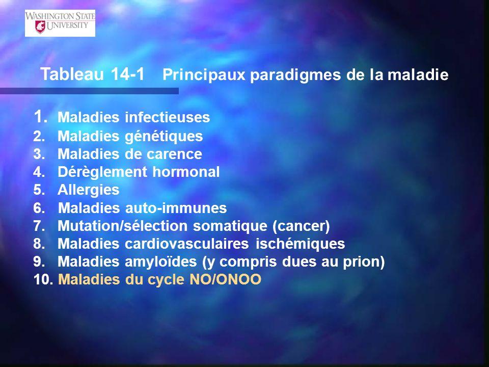 Tableau 14-1 Principaux paradigmes de la maladie 1. Maladies infectieuses 2. Maladies génétiques 3.Maladies de carence 4.Dérèglement hormonal 5. Aller