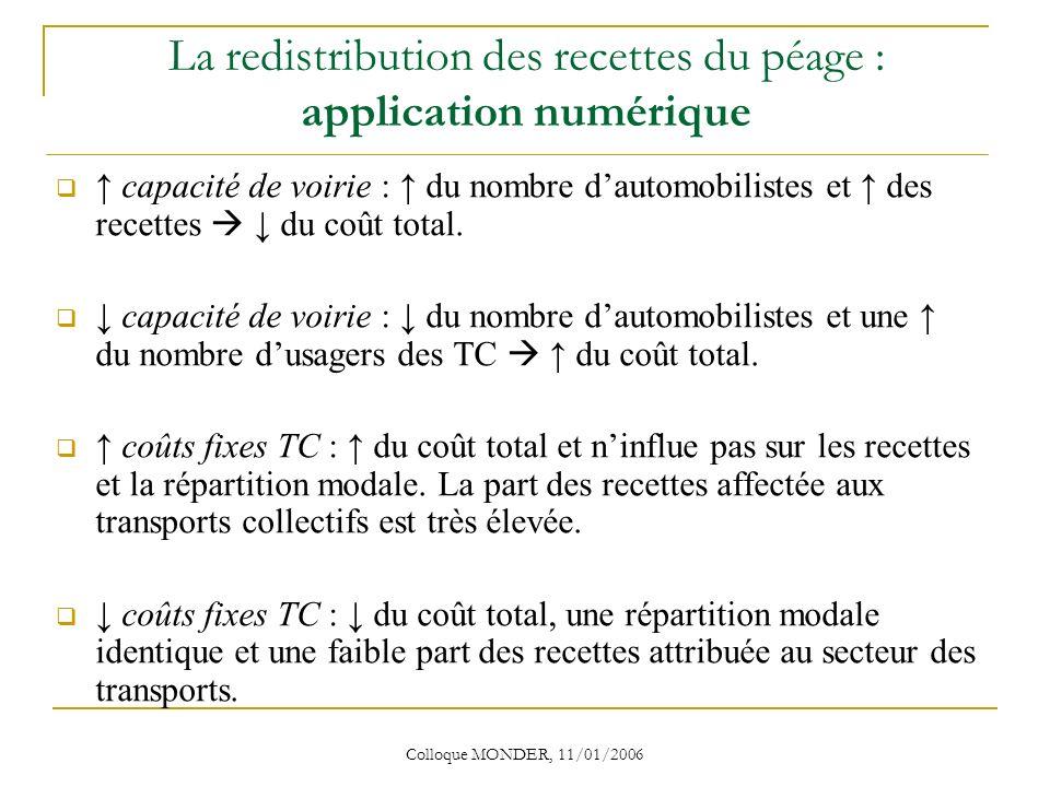 Colloque MONDER, 11/01/2006 La redistribution des recettes du péage : application numérique capacité de voirie : du nombre dautomobilistes et des recettes du coût total.