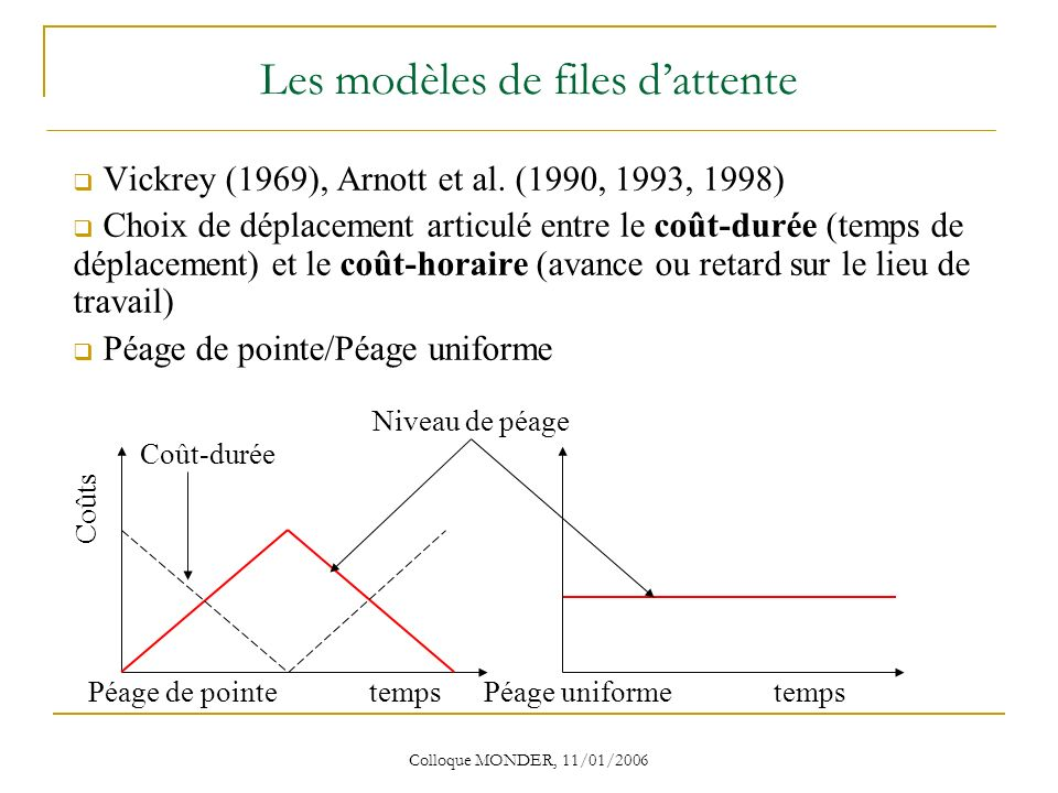 Colloque MONDER, 11/01/2006 Les modèles de files dattente Vickrey (1969), Arnott et al.