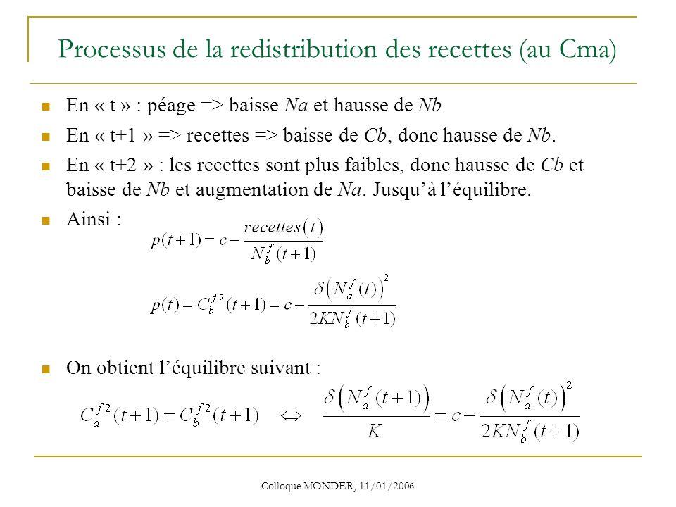 Colloque MONDER, 11/01/2006 Processus de la redistribution des recettes (au Cma) En « t » : péage => baisse Na et hausse de Nb En « t+1 » => recettes => baisse de Cb, donc hausse de Nb.