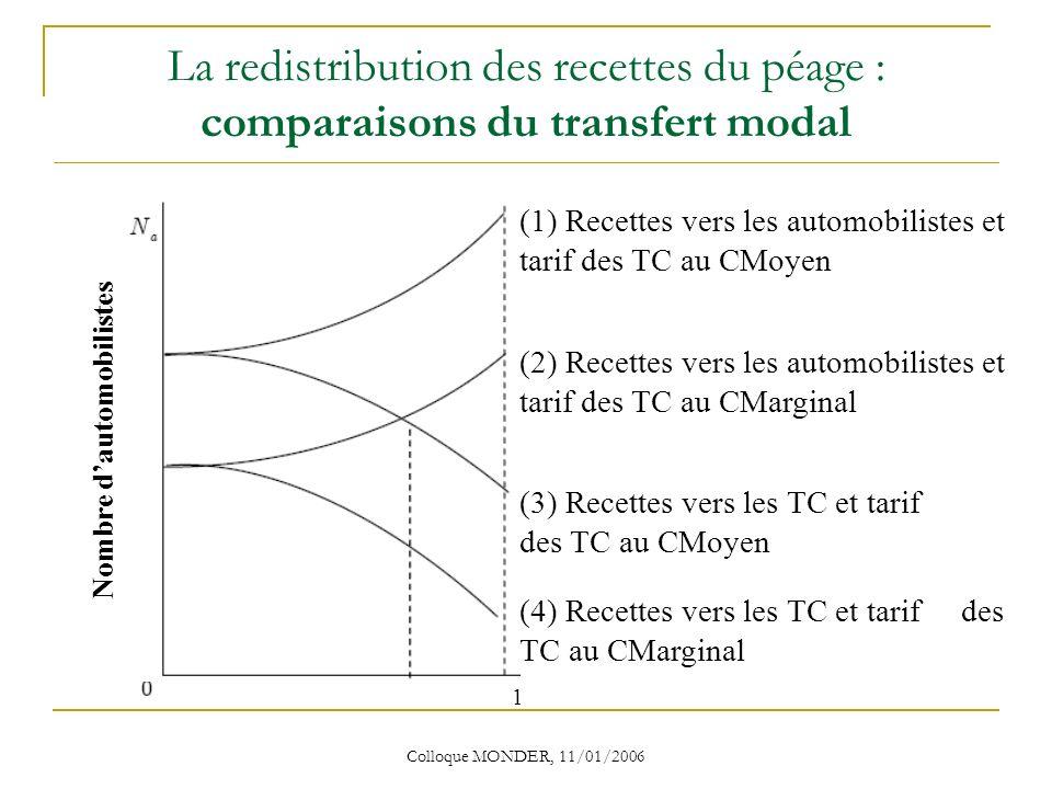 Colloque MONDER, 11/01/2006 La redistribution des recettes du péage : comparaisons du transfert modal (1) Recettes vers les automobilistes et tarif des TC au CMoyen (2) Recettes vers les automobilistes et tarif des TC au CMarginal (3) Recettes vers les TC et tarif des TC au CMoyen (4) Recettes vers les TC et tarif des TC au CMarginal Nombre dautomobilistes 1