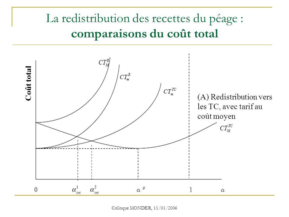Colloque MONDER, 11/01/2006 La redistribution des recettes du péage : comparaisons du coût total Coût total (A) Redistribution vers les TC, avec tarif au coût moyen