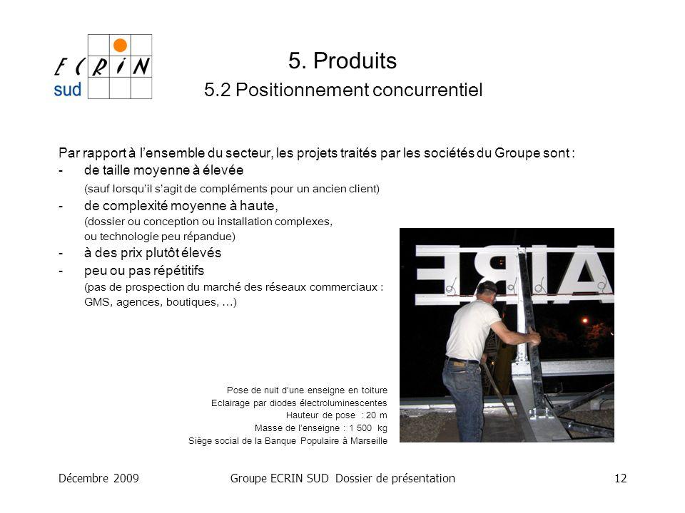 Décembre 2009Groupe ECRIN SUD Dossier de présentation12 5. Produits 5.2 Positionnement concurrentiel Par rapport à lensemble du secteur, les projets t
