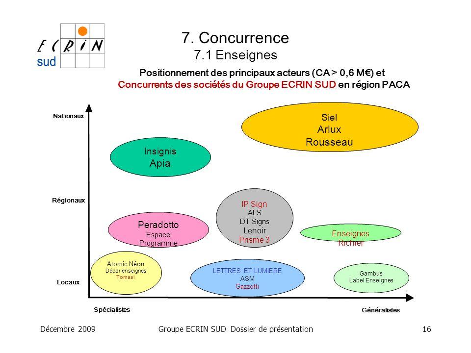 Décembre 2009Groupe ECRIN SUD Dossier de présentation16 Positionnement des principaux acteurs (CA > 0,6 M) et Concurrents des sociétés du Groupe ECRIN