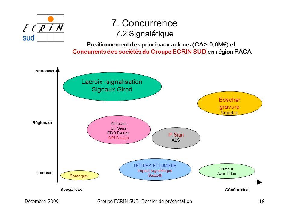 Décembre 2009Groupe ECRIN SUD Dossier de présentation18 Positionnement des principaux acteurs (CA > 0,6M) et Concurrents des sociétés du Groupe ECRIN