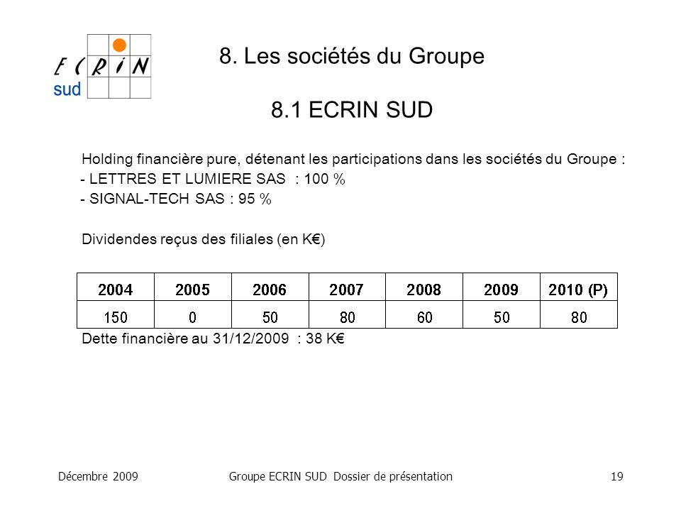 Décembre 2009Groupe ECRIN SUD Dossier de présentation19 8. Les sociétés du Groupe 8.1 ECRIN SUD Holding financière pure, détenant les participations d