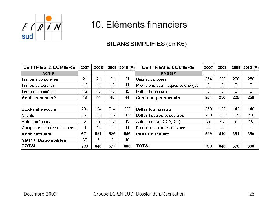 Décembre 2009Groupe ECRIN SUD Dossier de présentation25 10. Eléments financiers BILANS SIMPLIFIES (en K)