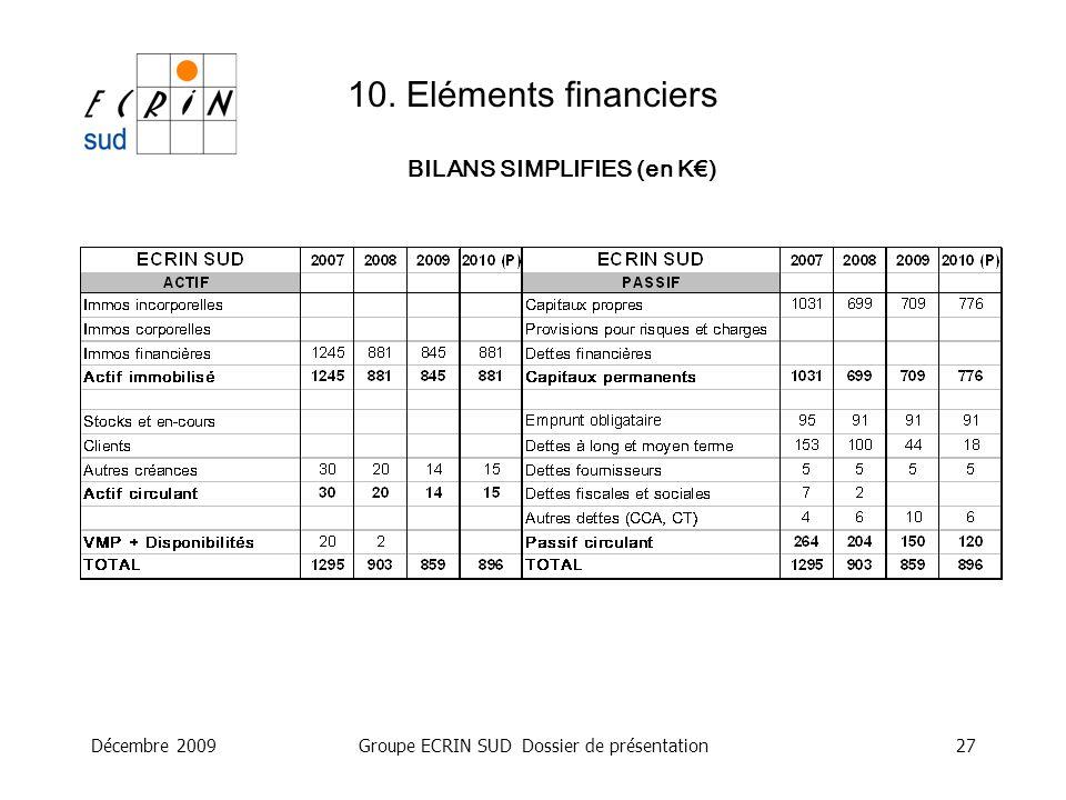 Décembre 2009Groupe ECRIN SUD Dossier de présentation27 10. Eléments financiers BILANS SIMPLIFIES (en K)