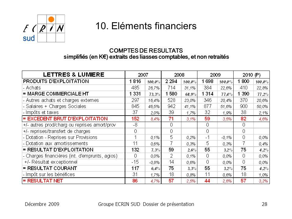 Décembre 2009Groupe ECRIN SUD Dossier de présentation28 10. Eléments financiers COMPTES DE RESULTATS simplifiés (en K) extraits des liasses comptables