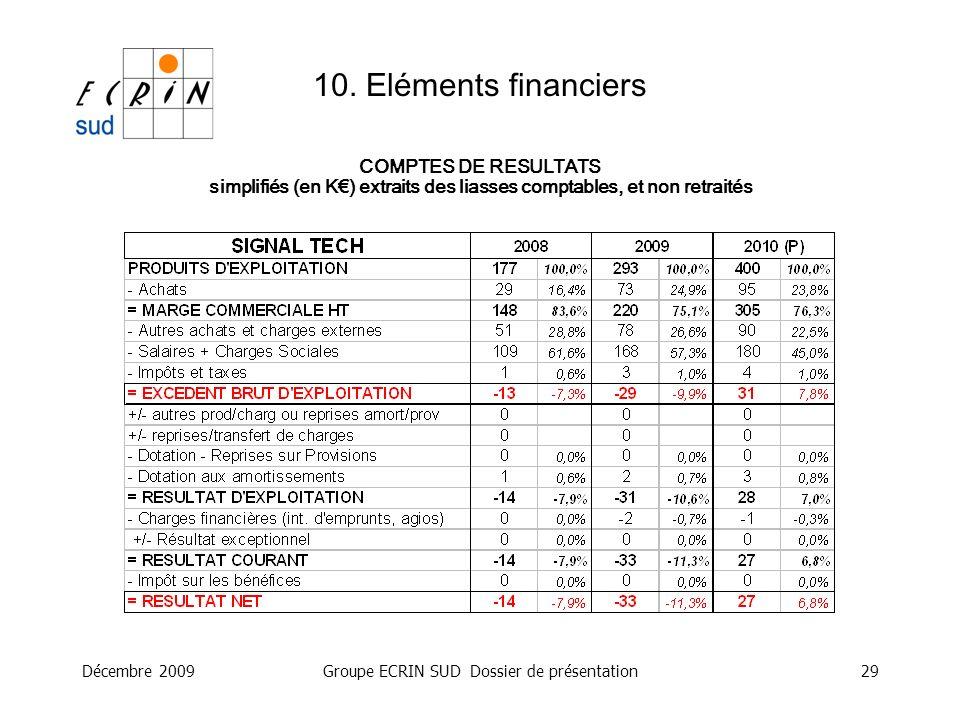 Décembre 2009Groupe ECRIN SUD Dossier de présentation29 10. Eléments financiers COMPTES DE RESULTATS simplifiés (en K) extraits des liasses comptables