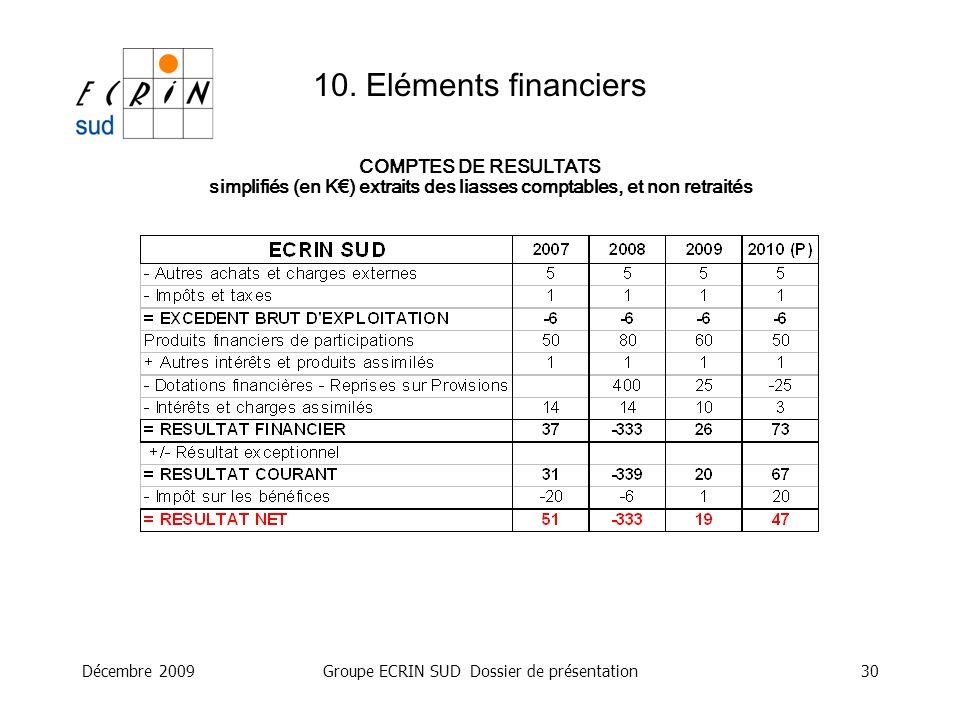 Décembre 2009Groupe ECRIN SUD Dossier de présentation30 10. Eléments financiers COMPTES DE RESULTATS simplifiés (en K) extraits des liasses comptables