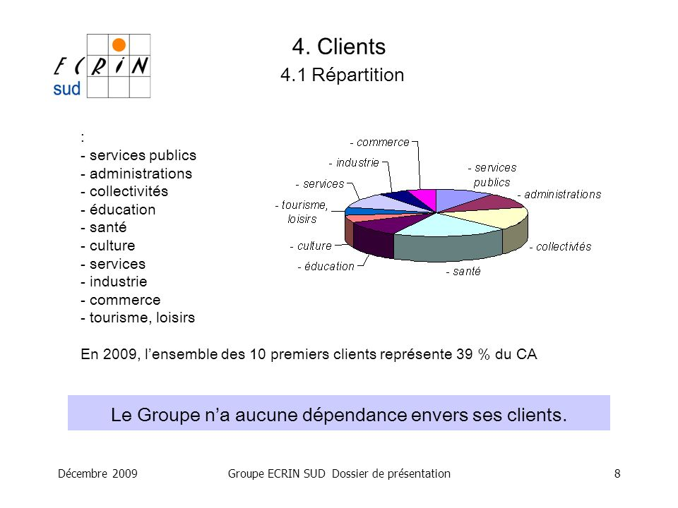 Décembre 2009Groupe ECRIN SUD Dossier de présentation8 4. Clients 4.1 Répartition Le Groupe na aucune dépendance envers ses clients. : - services publ