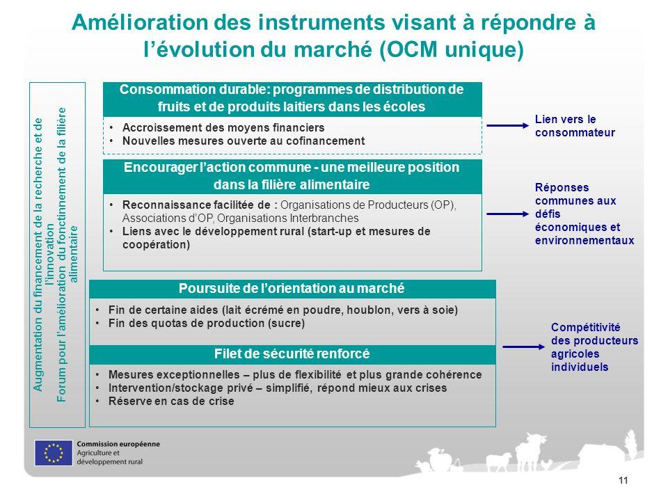 11 Amélioration des instruments visant à répondre à lévolution du marché (OCM unique) Augmentation du financement de la recherche et de linnovation Fo