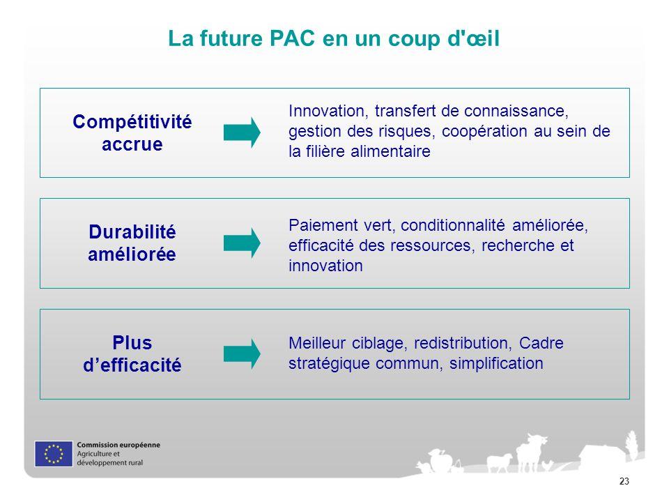 23 La future PAC en un coup d'œil Innovation, transfert de connaissance, gestion des risques, coopération au sein de la filière alimentaire Durabilité