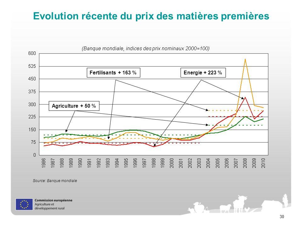 30 Evolution récente du prix des matières premières Source: Banque mondiale Fertilisants + 163 %Energie + 223 % Agriculture + 50 %