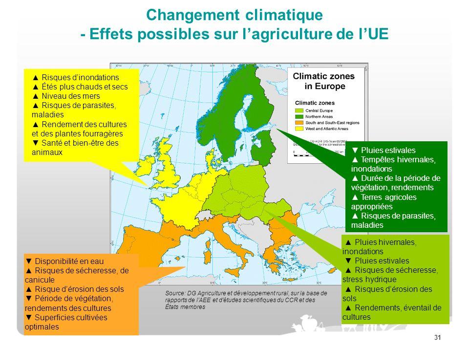 31 Changement climatique - Effets possibles sur lagriculture de lUE Risques dinondations Étés plus chauds et secs Niveau des mers Risques de parasites