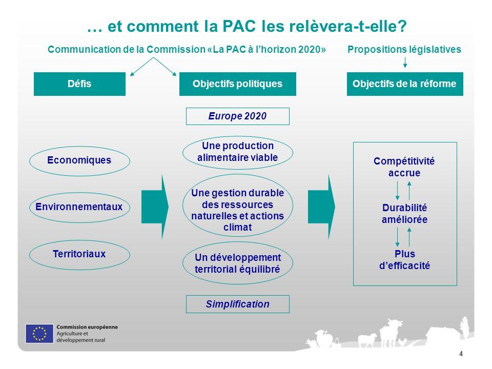 4 … et comment la PAC les relèvera-t-elle? Défis Europe 2020 Objectifs politiquesObjectifs de la réforme Durabilité améliorée Compétitivité accrue Plu