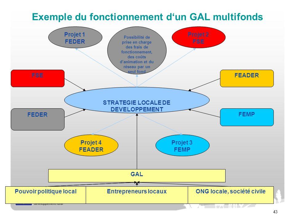 43 Exemple du fonctionnement dun GAL multifonds GAL FEDER FSEFEADER FEMP Pouvoir politique localEntrepreneurs locauxONG locale, société civile STRATEG