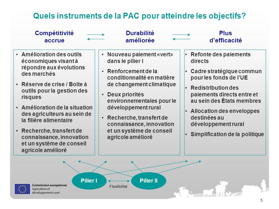 5 Quels instruments de la PAC pour atteindre les objectifs? Durabilité améliorée Compétitivité accrue Plus defficacité Nouveau paiement «vert» dans le