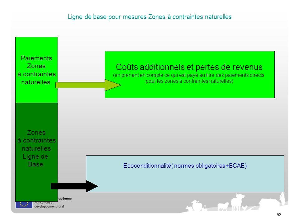 52 Ligne de base pour mesures Zones à contraintes naturelles Ecoconditionnalité( normes obligatoires+BCAE) Zones à contraintes naturelles Ligne de Bas