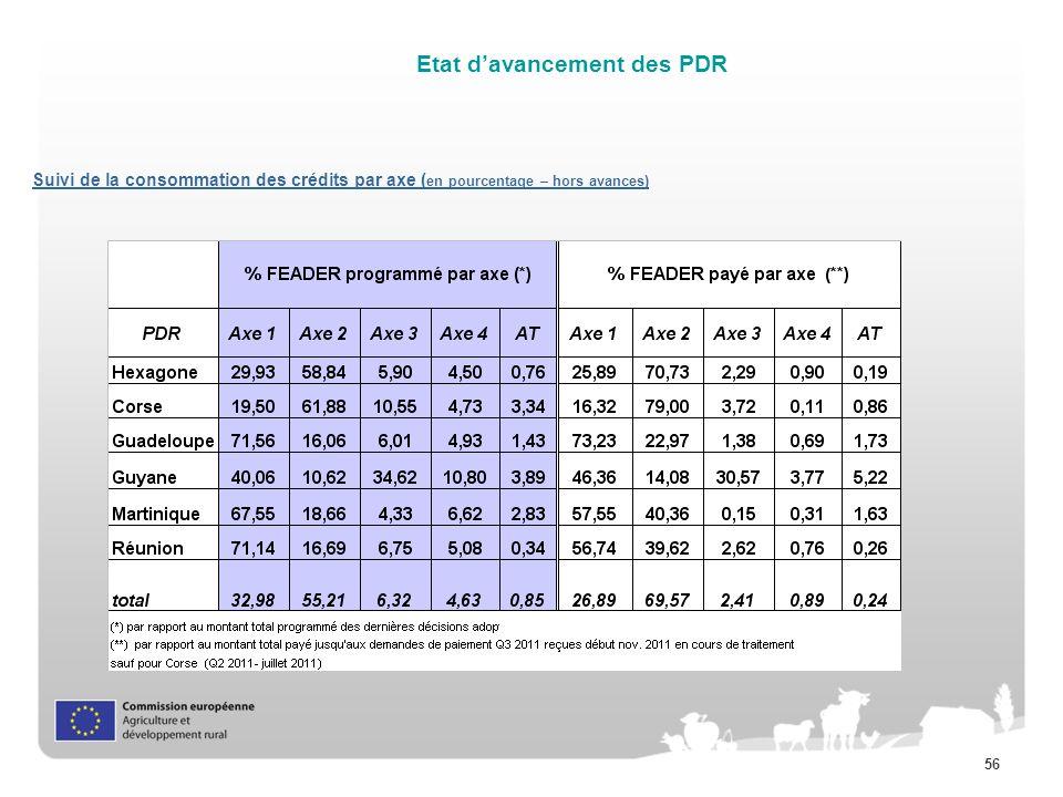 56 Suivi de la consommation des crédits par axe ( en pourcentage – hors avances) Etat davancement des PDR