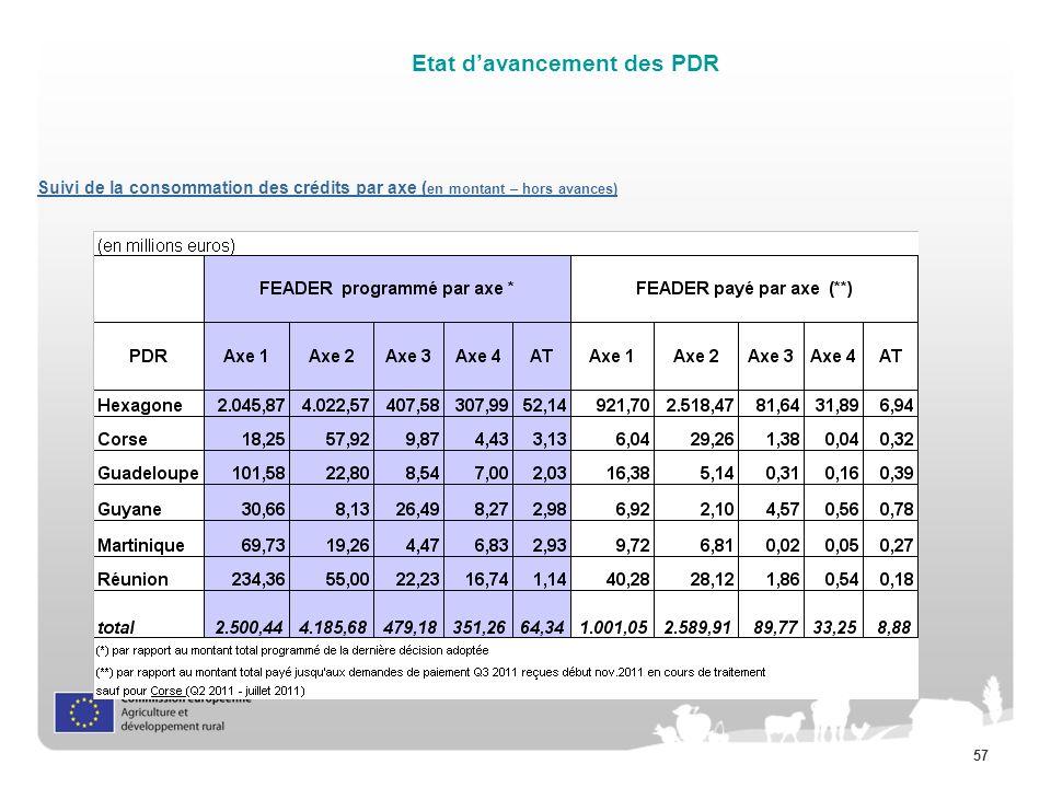 57 Suivi de la consommation des crédits par axe ( en montant – hors avances) Etat davancement des PDR