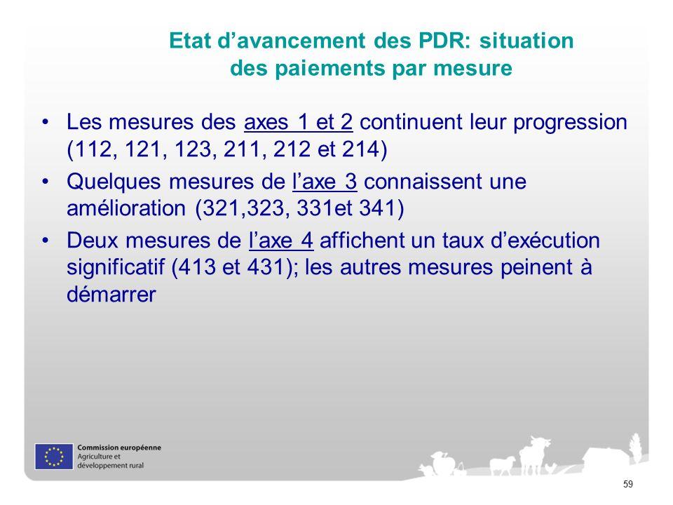 59 Etat davancement des PDR: situation des paiements par mesure Les mesures des axes 1 et 2 continuent leur progression (112, 121, 123, 211, 212 et 21