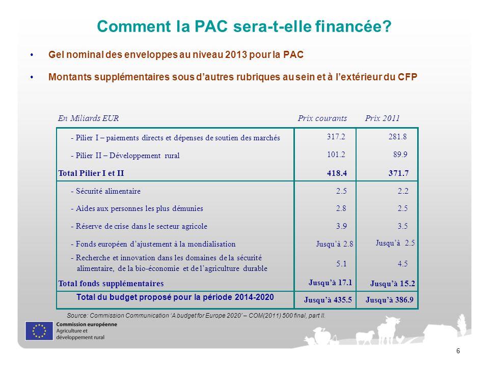6 Comment la PAC sera-t-elle financée? Gel nominal des enveloppes au niveau 2013 pour la PAC Montants supplémentaires sous dautres rubriques au sein e