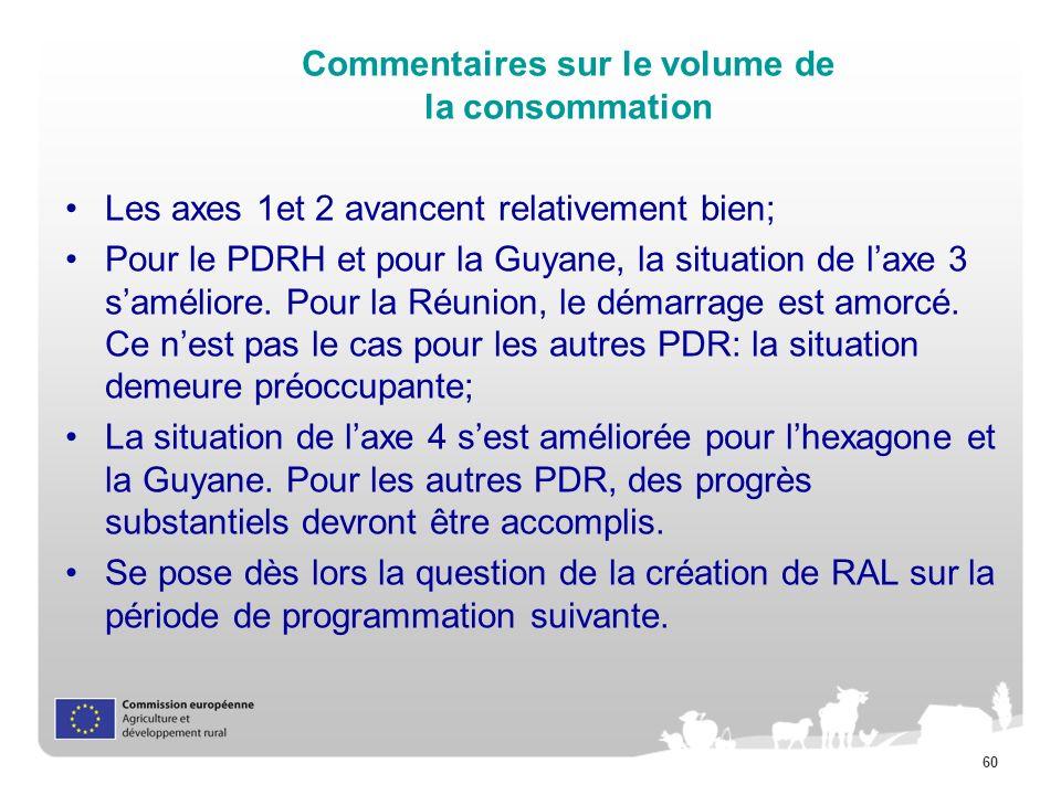 60 Commentaires sur le volume de la consommation Les axes 1et 2 avancent relativement bien; Pour le PDRH et pour la Guyane, la situation de laxe 3 sam