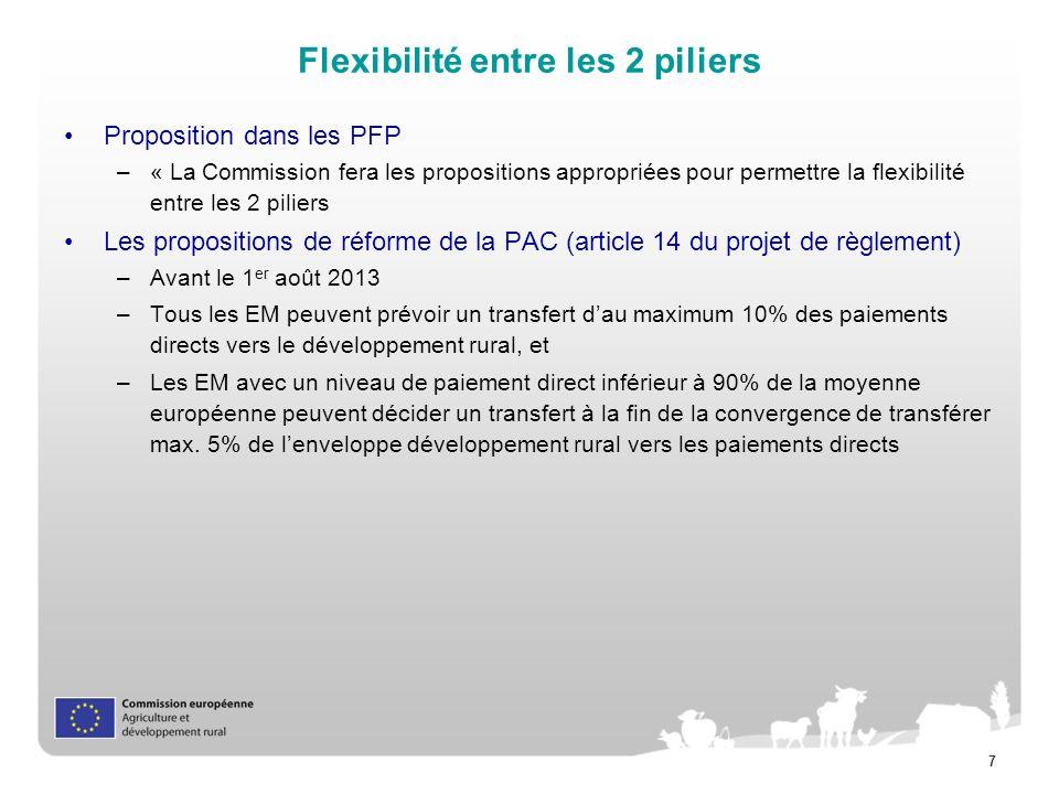 7 Flexibilité entre les 2 piliers Proposition dans les PFP –« La Commission fera les propositions appropriées pour permettre la flexibilité entre les