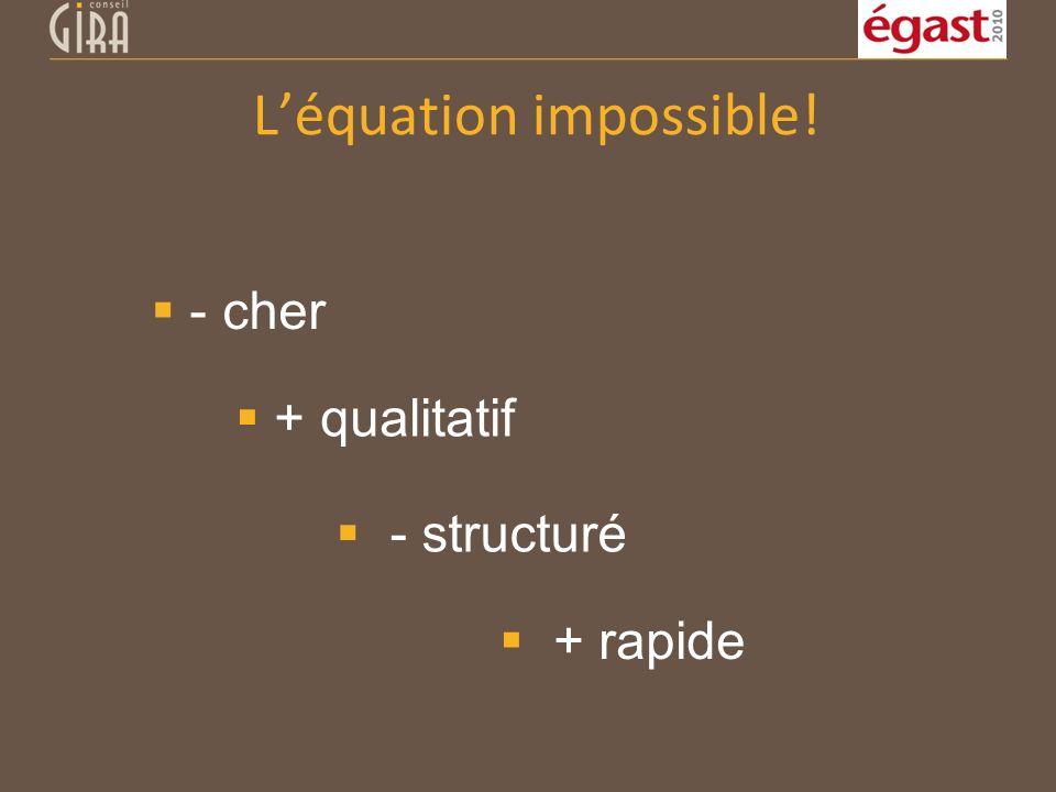 Léquation impossible! - cher + qualitatif - structuré + rapide