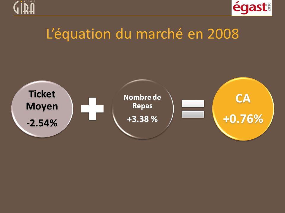 Léquation du marché en 2008