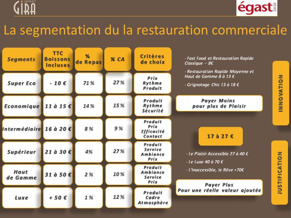 27 % 15 % 9 % 27 % 10 % 12 % 71 % 14 % 8 % 4%4% 2 % 1 % La segmentation du la restauration commerciale