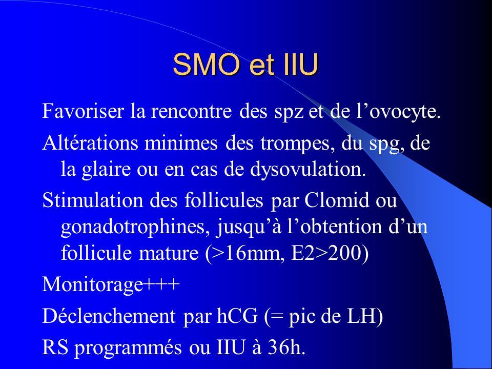 SMO et IIU Favoriser la rencontre des spz et de lovocyte. Altérations minimes des trompes, du spg, de la glaire ou en cas de dysovulation. Stimulation