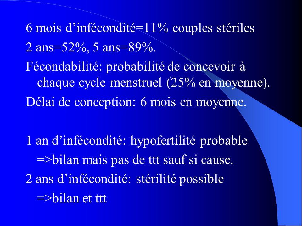 6 mois dinfécondité=11% couples stériles 2 ans=52%, 5 ans=89%. Fécondabilité: probabilité de concevoir à chaque cycle menstruel (25% en moyenne). Déla