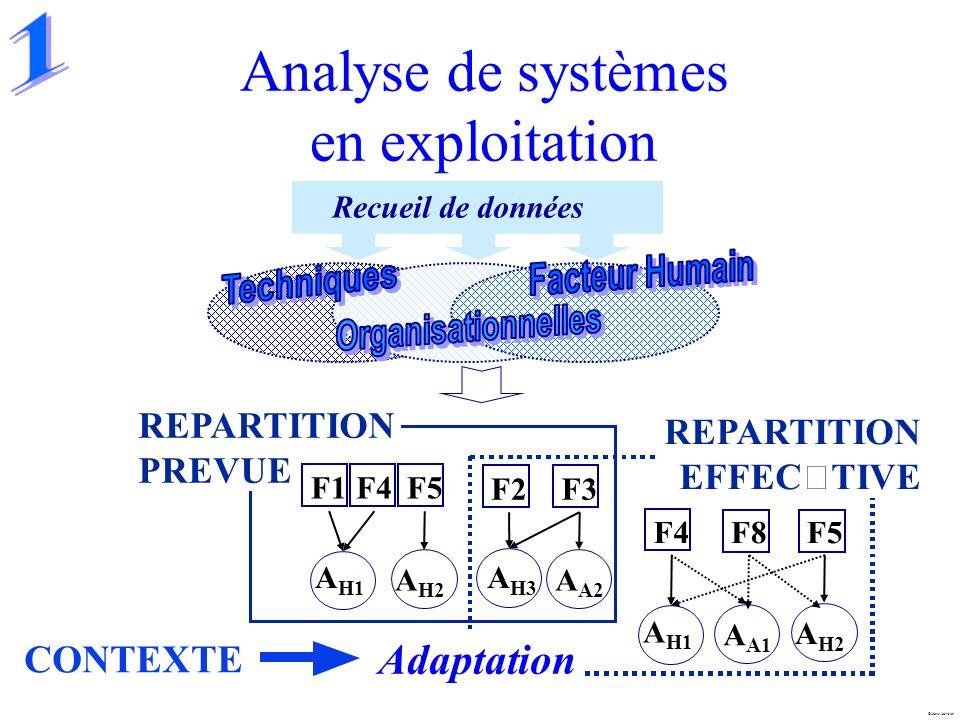 Marc Mersiol Analyse de systèmes en exploitation Recueil de données REPARTITION PREVUE REPARTITION EFFECTIVE CONTEXTE Adaptation F1F5F4 A H1 A H2 F2F3