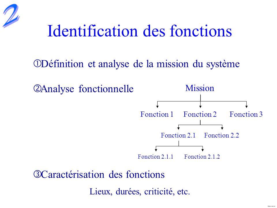 Marc Mersiol Identification des fonctions Définition et analyse de la mission du système Analyse fonctionnelle Mission Fonction 1Fonction 2Fonction 3