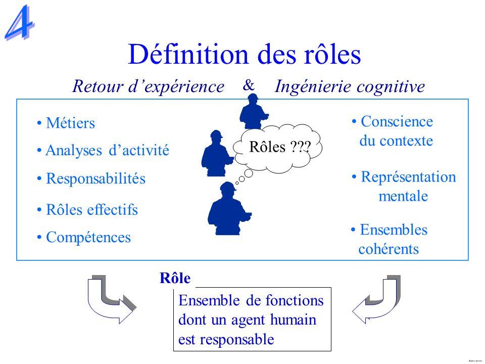 Marc Mersiol Définition des rôles Retour dexpérience Analyses dactivité Responsabilités Métiers Rôles effectifs Ingénierie cognitive Conscience du con