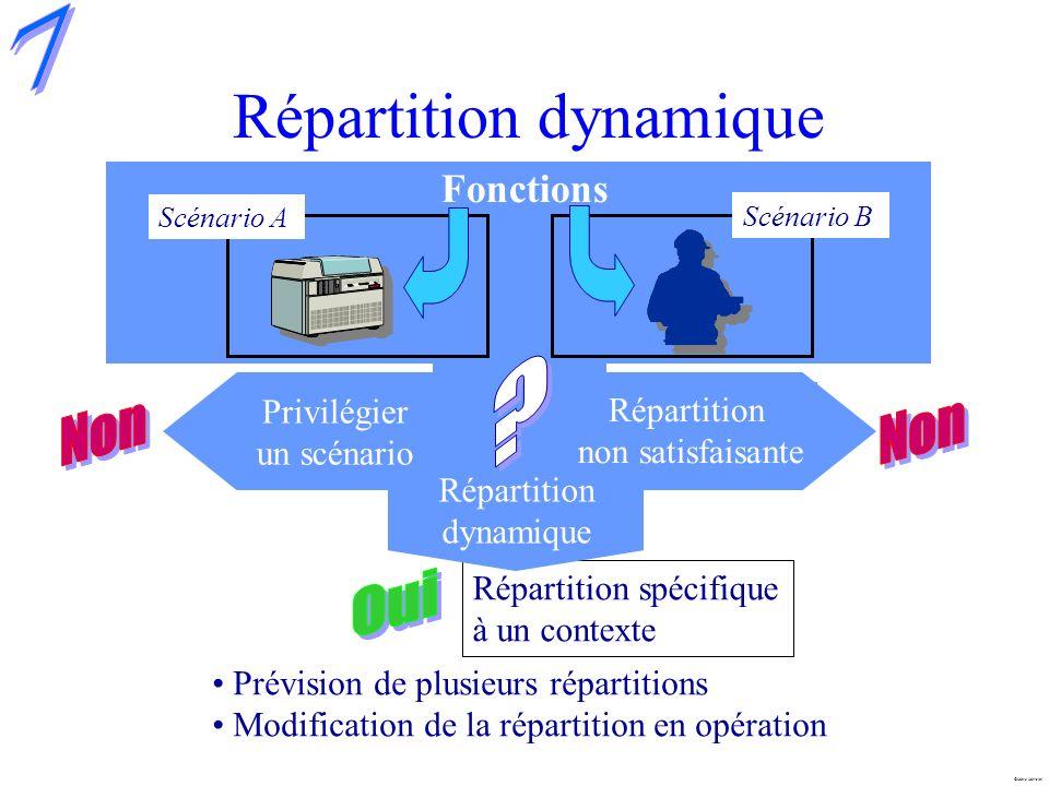 Marc Mersiol Répartition dynamique Fonctions Privilégier un scénario Répartition spécifique à un contexte Prévision de plusieurs répartitions Modifica
